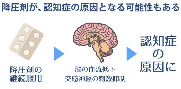 降圧剤が認知症の原因となる場合もある